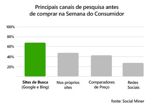 Principais canais de busca durante a semana do consumidor